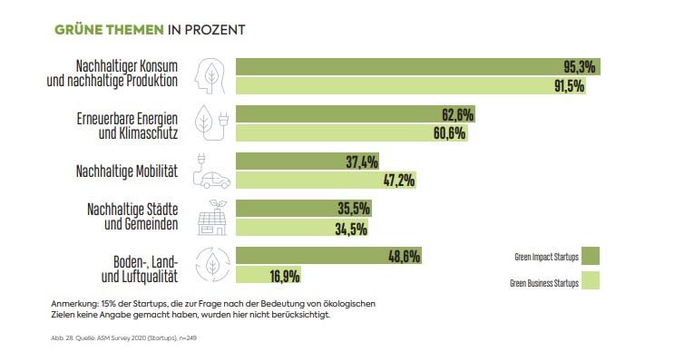 Austrian Startups Monitor